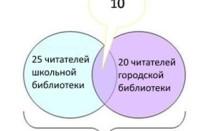 Круги Эйлера и примеры задач на логику