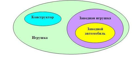 диаграмма эйлера
