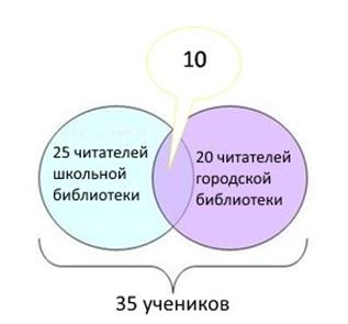 задания на круги эйлера