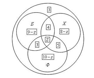 диаграммы эйлера