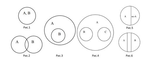 описание кругов эйлера