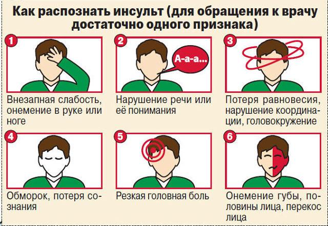признаки инсульта