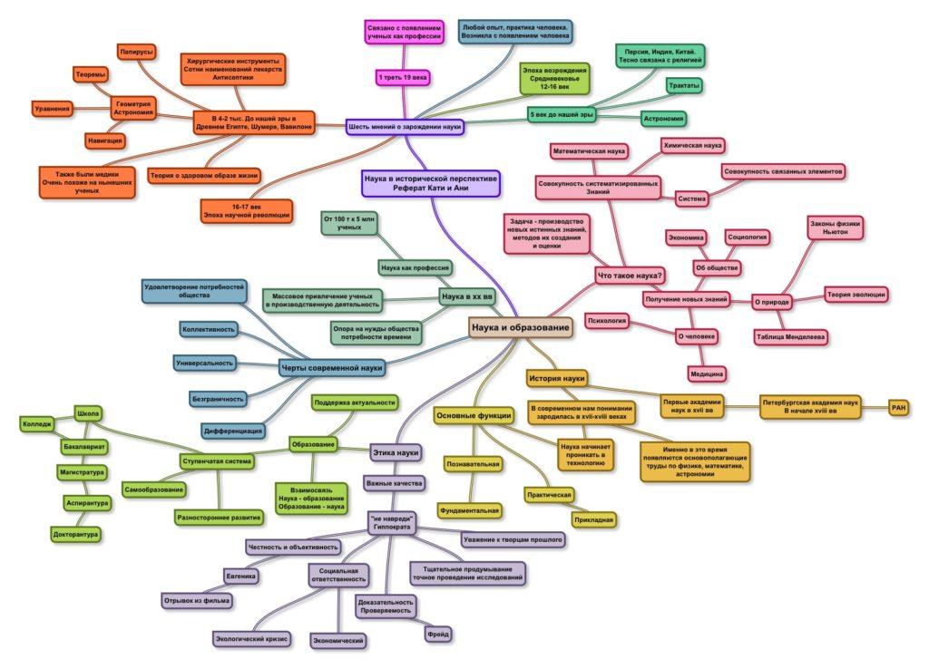 майнд карты для развития творческого мышления