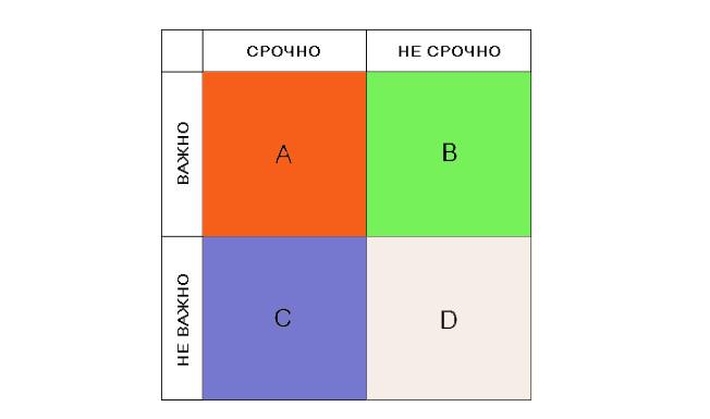 матрица эйзенхауэра пример